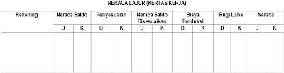 Neraca Lajur atau Kertas Kerja (Worksheet) 1