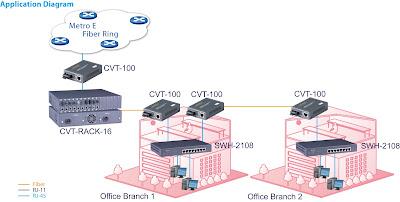 Bộ chuyển đổi quang điện CTS