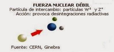 Resultado de imagen de W+,  W- y Zº para la fuerza nuclear débil.