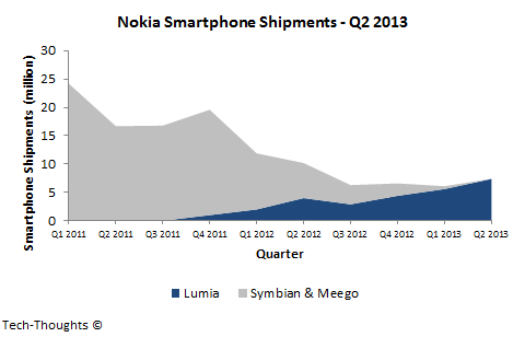 Nokia Smartphone Shipments - Q2 2013