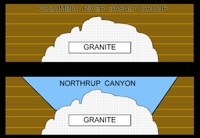 Northrup Canyon Granite and Columbia River Basalt Group.