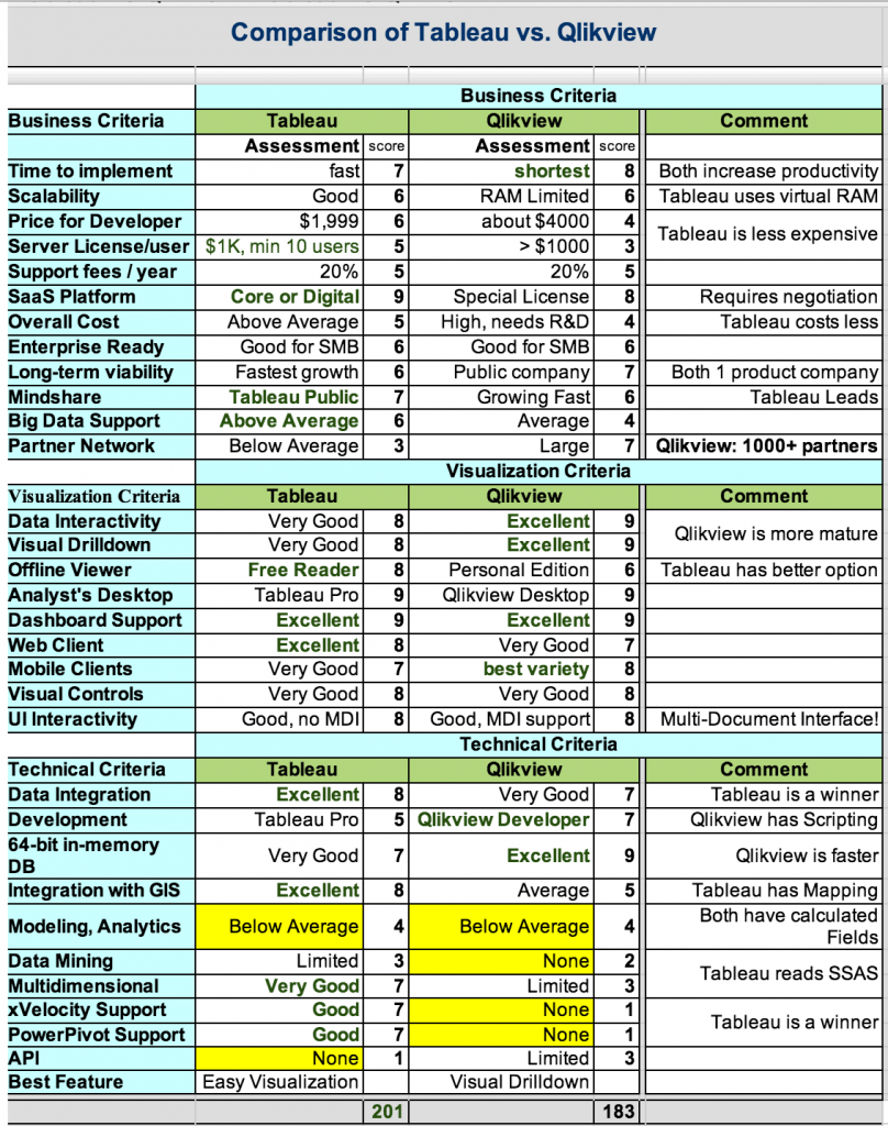 Ravindranathreddy msbi blog bi tool comparison s for Qlikview table design