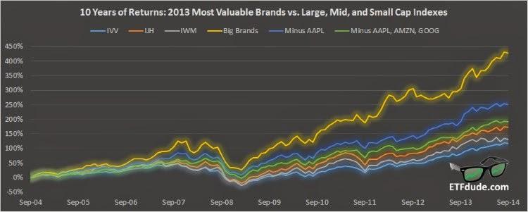 10-year returns for 2013 Best Global Brands vs IVV, IJH, and IWM