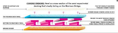 Morrison Bridge Cross Section