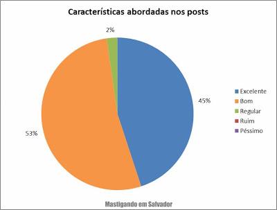 2º Pesquisa de Opinião sobre o Mastigando em Salvador: Avaliação sobre as características dos estabelecimentos avaliadas nos posts