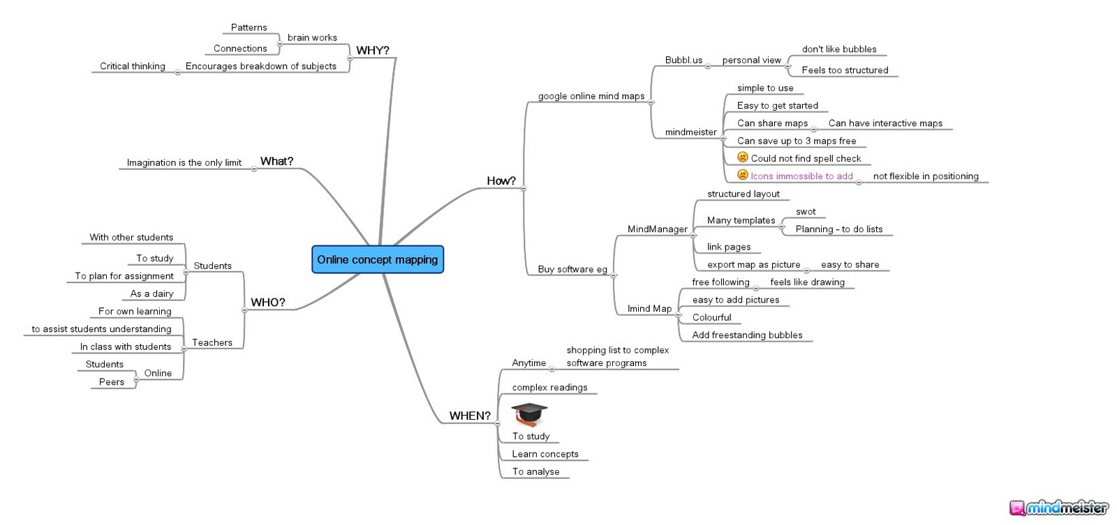 the mind map is a mind map on mind mapping concept mapping i have used a technique generally refered to as the 5w technique the analysis looks at why - Concept Map Software Free
