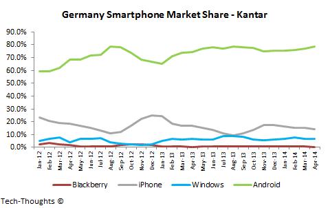 Germany Smartphone Market Share