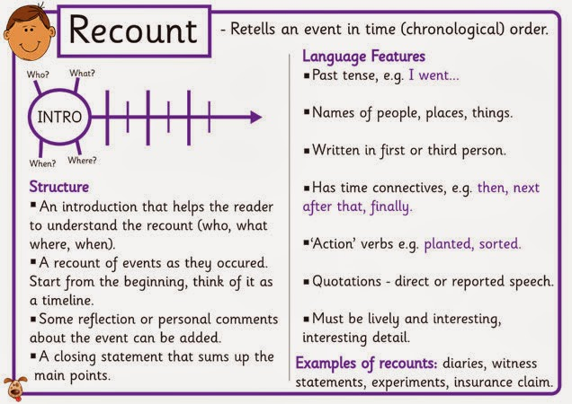 Example Recount Text Wikianswers The Wiki Ajilbabcom Portal Picture