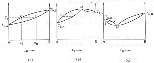 lu le laboratory  phase diagram of liquid
