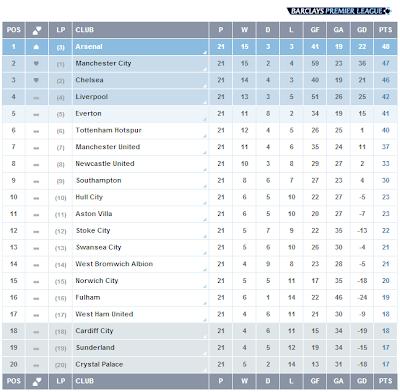 Liga Inggris, Pekan 21, Klasemen