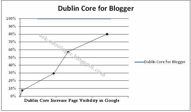 Dublin Core Meta Data