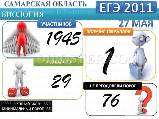 Результаты ЕГЭ по Биологии в Самарской области 2011 г.