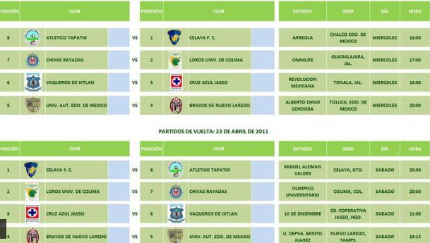 calendario de partidos cuartos de final segunda division profesional mexico