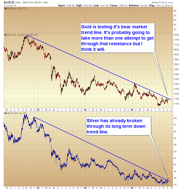 Gold price poised to break bear trend