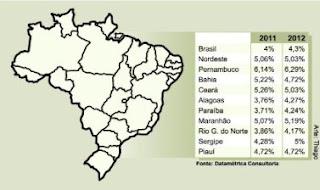PIB-Pernambuco