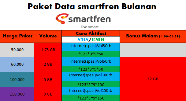 Image Result For Paket Internet Bulanan Smartfrena
