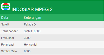 Update chanel frekuensi Indosiar MPEG2