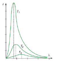 Radiación térmica teoría de Planck