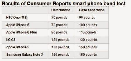 iPhone 6 vs Iphone 6 Plus vs iPhone 5S vs HTC One M8 vs LG G3 vs Samsung Galaxy Note 3