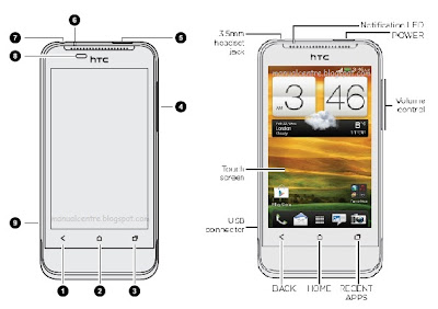 HTC ONE V PART OVERVIEW