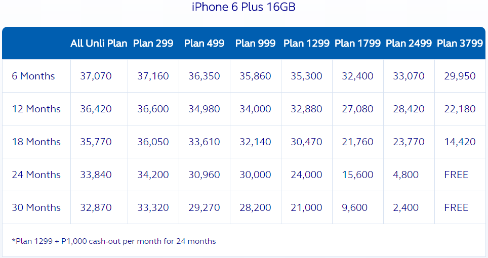 Globe iPhone 6 Plus 16 GB Plan