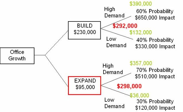 decision tree diagram template .