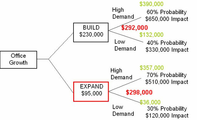 Become A Certified Project Manager Decision Tree Analysis