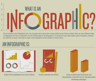 Penjelasan Infografis (Infographic)