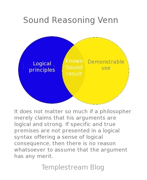 how to draw a venn diagram for logic