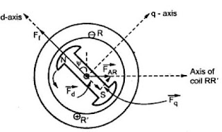 3 Phase Vector Diagram 3 Free Image About Wiring Diagram furthermore Baldor 3 Phase Induction Motors also Electric Motor Winding Diagram On Single Phase Stator Wiring further Slip Induction Motor besides Single Phase Capacitor Start Run Motor Wiring Diagram. on wiring diagram of a single phase induction motor