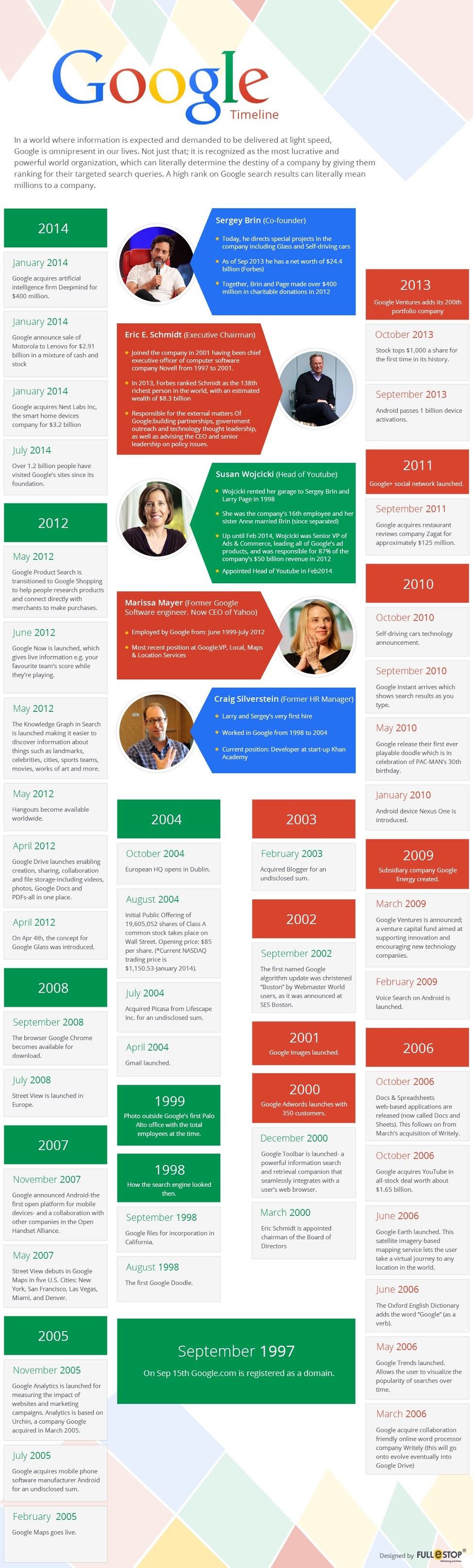 A Brief History Of Google (1997—2014) - #infographic
