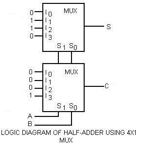 LOGIC DIAGRAM OF HALF ADDER USING 4X1 MUX