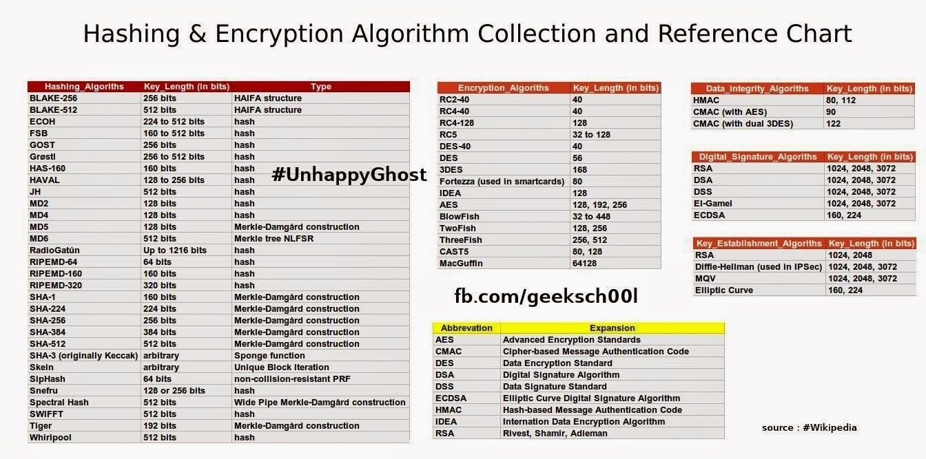 hashing-encryption-algorithm-reference-chart-unhappyghost-ethical-hacker-security-expert-india
