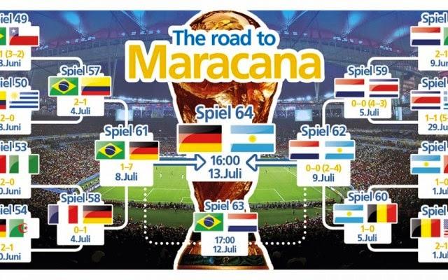 Prediksi Hasil Jerman Vs Argentina Final Piala Dunia 2014 Live Streaming! smk 3 tegal nonton bareng