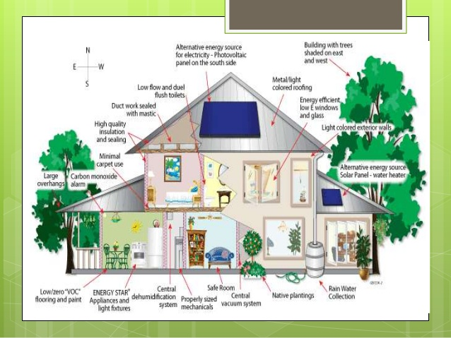 Green architecture itu apa for Green architecture house