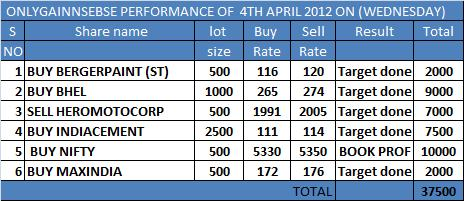 ONLYGAIN PERFORMANCE OF 4TH APRIL 2012 ON (WEDNESDAY)