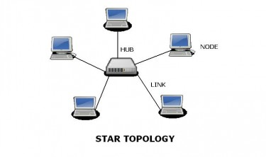 Test tutorial network topologies in a star network topology every node in the network is indirectly connected to every other node in the network generally via a hub server publicscrutiny Images