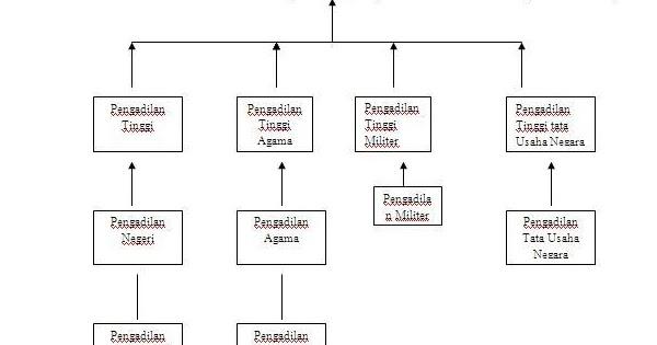 Sejarah Naskah amp Amandemen Undang  Undang Dasar UUD 1945