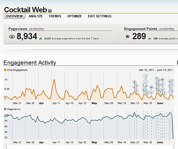 postrrank analytics overview