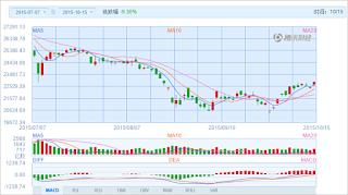 中国株コバンザメ投資 香港ハンセン指数20151015