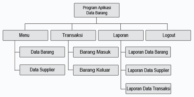 Pengertian HIPO (Hierarchy plus Input-Process-Output)