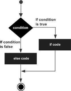 Flow Chart Diagram Dari IF Else Statemen Dalam Bahasa Pemrograman Csharp