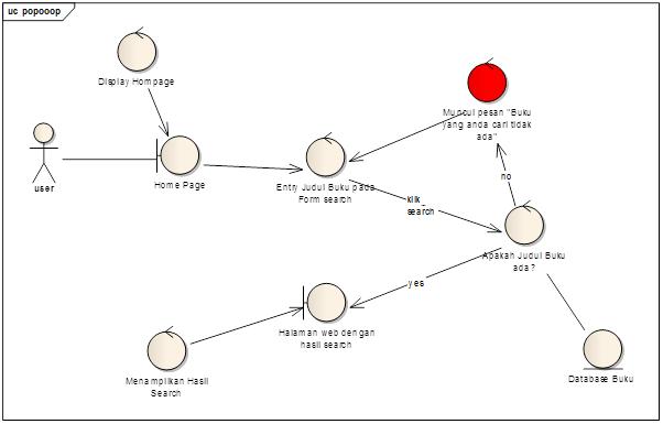 Contoh Use Case Dan Robustness Diagram Semua Masuk