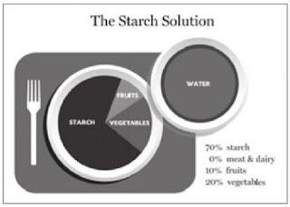 30 bis 60% der Kalorien aus Gemüse ?! Myplate_starch_solution