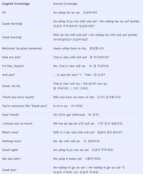 Annyeonghaseyokamsahaminda learn korean is interesting by practicing all these method and do some extra effort in learning this language now i can know a certain word if i watch korean drama haha m4hsunfo