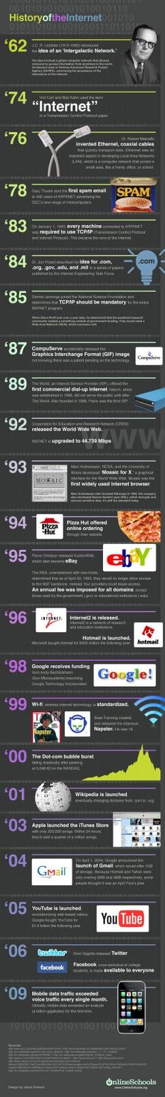 [Infográfico] A história da internet