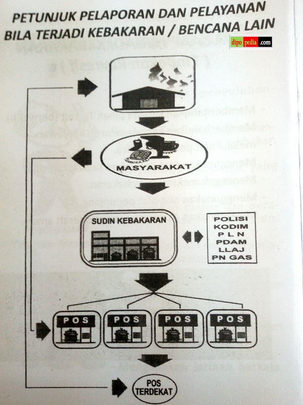 Dipopedia-IlustrasiPetunjukPelaporanKebakaran.jpg