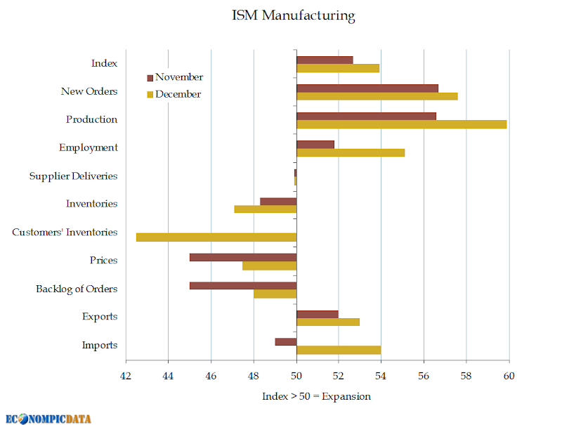 ism notes Economic activity in the manufacturing sector expanded in august for the third consecutive month, and the overall economy grew for the 51st consecutive month, say the nation's supply executives in the latest manufacturing ism report on business.