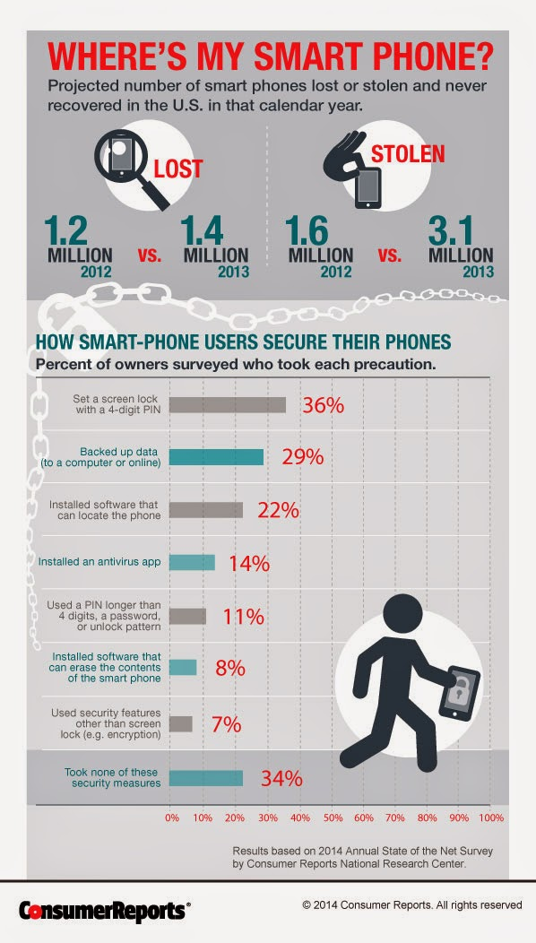 ConsumerReports infographic where is my smart phone