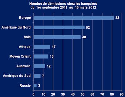 254 démissions de dirigeants dans le monde financier Graph+d%C3%A9missions+banquiers